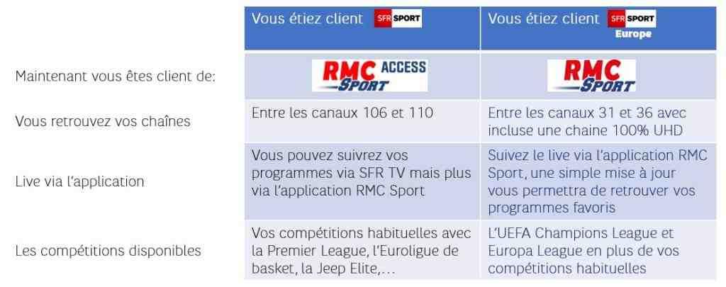 Comment obtenir RMC Sport gratuitement?